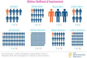 Likelihood-of-Imprisonment